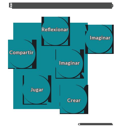 Espiral del aprendizaje creativo de Mitchell Resnick